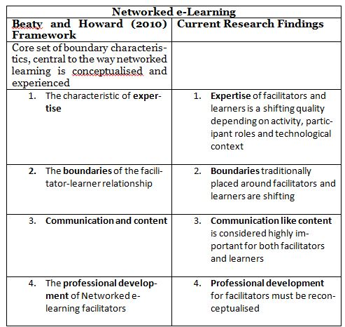 Networked e-Learning
